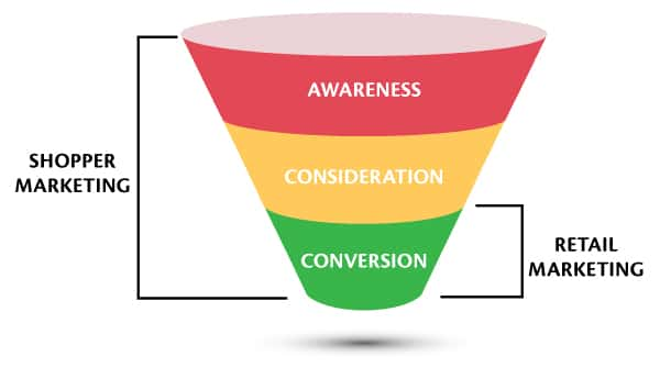 Shopper Marketing Funnel